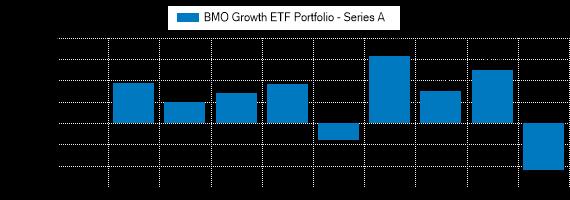 Graph detailing past performance of BMO Growth ETF Portfolio